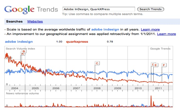 Google Trends for Adobe InDesign and QuarkXPress