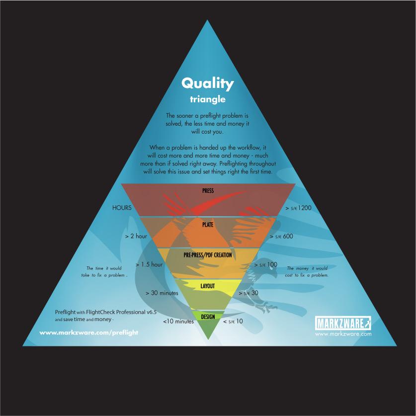 Print Quality Triangle: Preflight to Save with Markzware FlightCheck