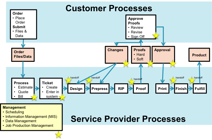 Prepress Print Workflow Customer and Service Provider Processes